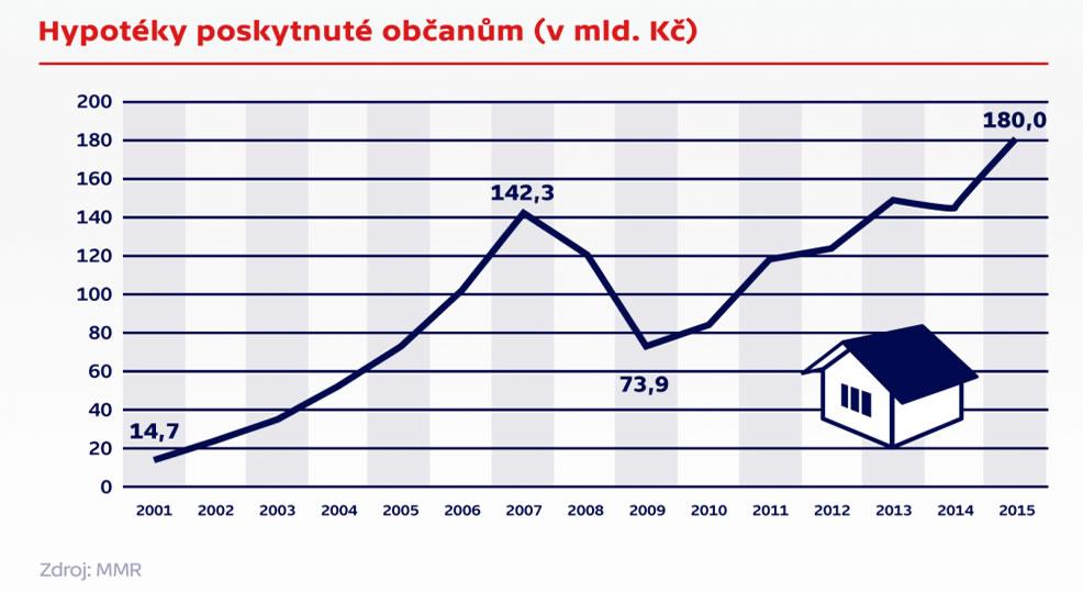 Výše objemu všech hypoték 2014. graf