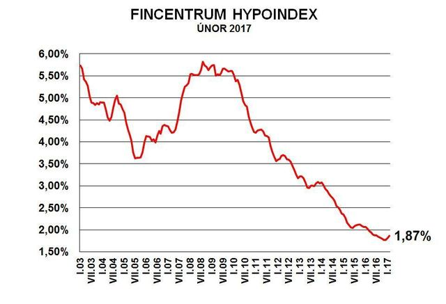 fincentrum_hypoteky